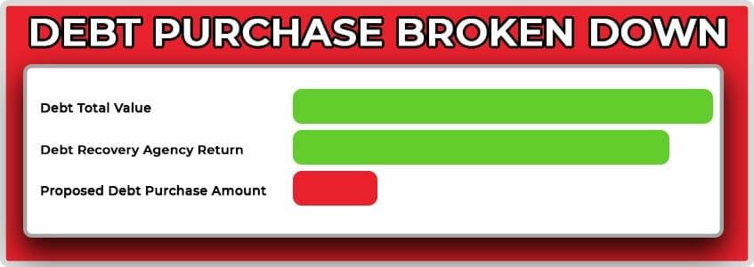 Debt Purchase debt purchase cost breakdown