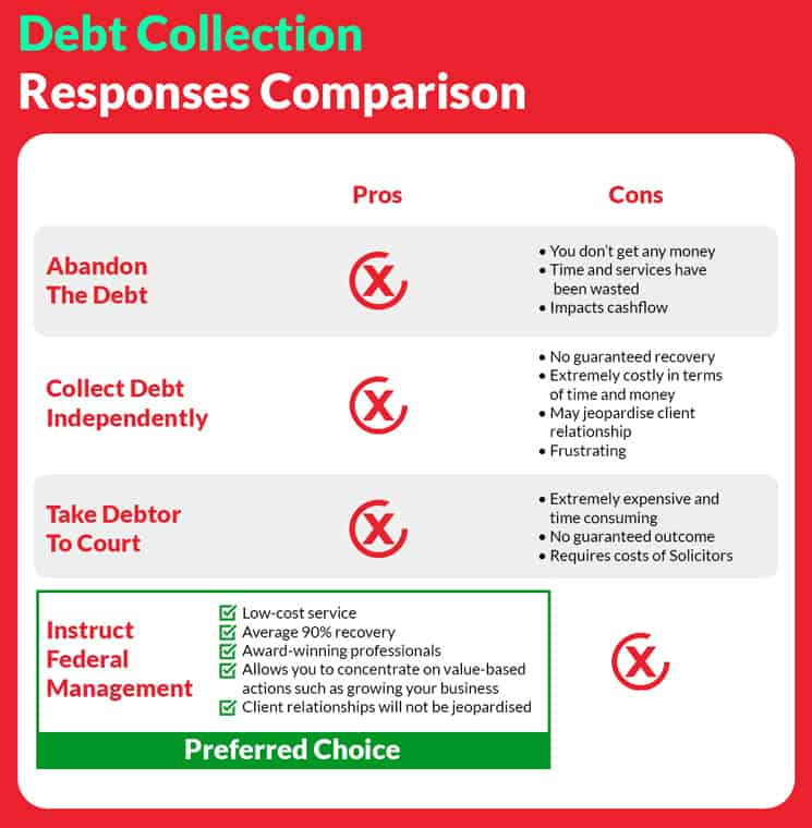 Debt Collection for Accountants fm accountants graphic